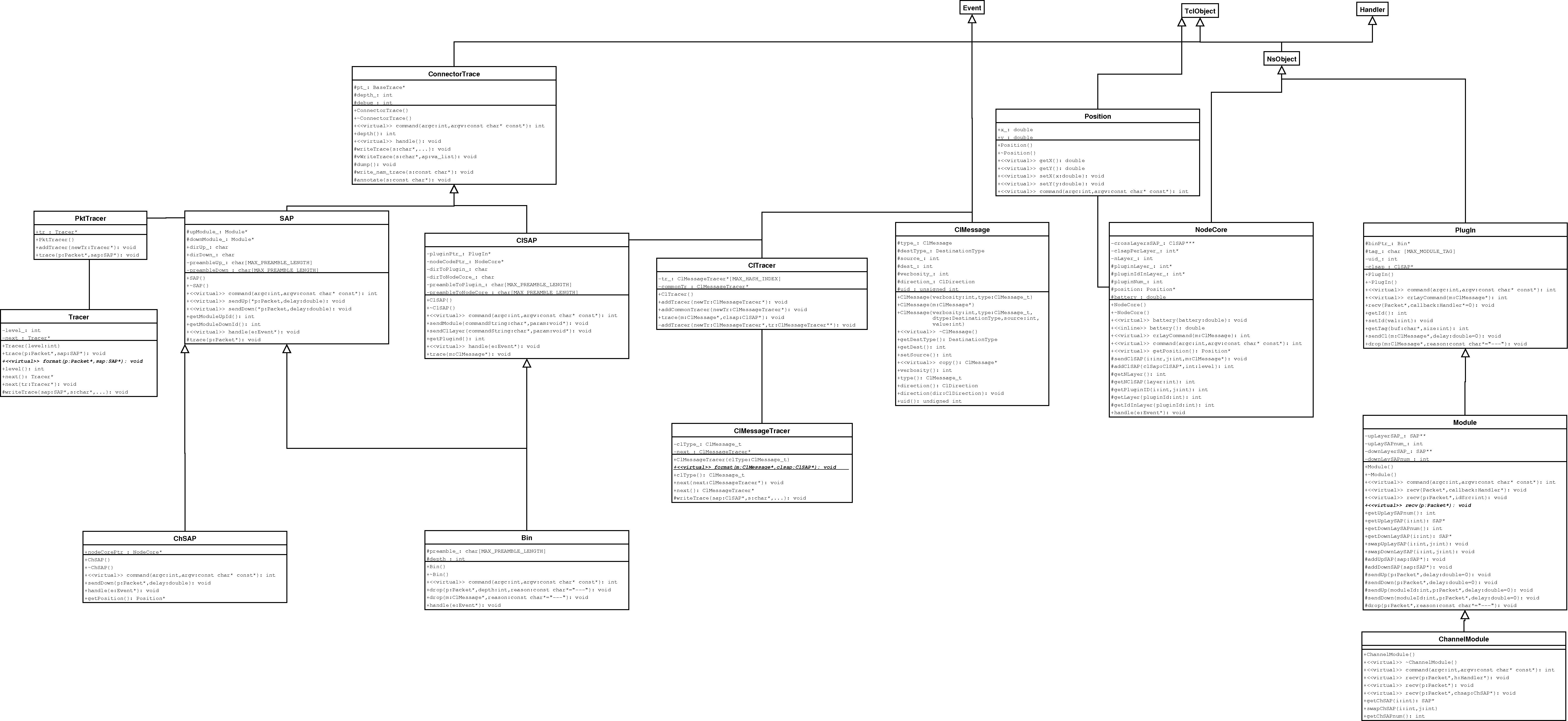 NS-MIRACLE library: UML Class Diagram